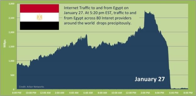 Arbor-egypt-traffic-drop