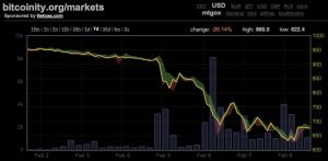Mtgox-bitcoin-feb-9-2014